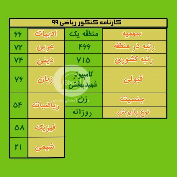 کارنامه رتبه 466 منطقه 1 سال 99 قبولی کامپیوتر شهیدبهشتی